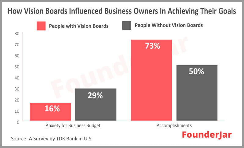 How vision boards influence business owners in achieving their goals