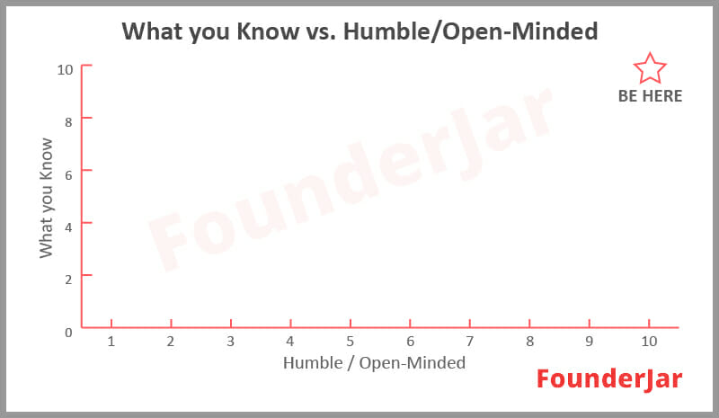 leadership trait humility