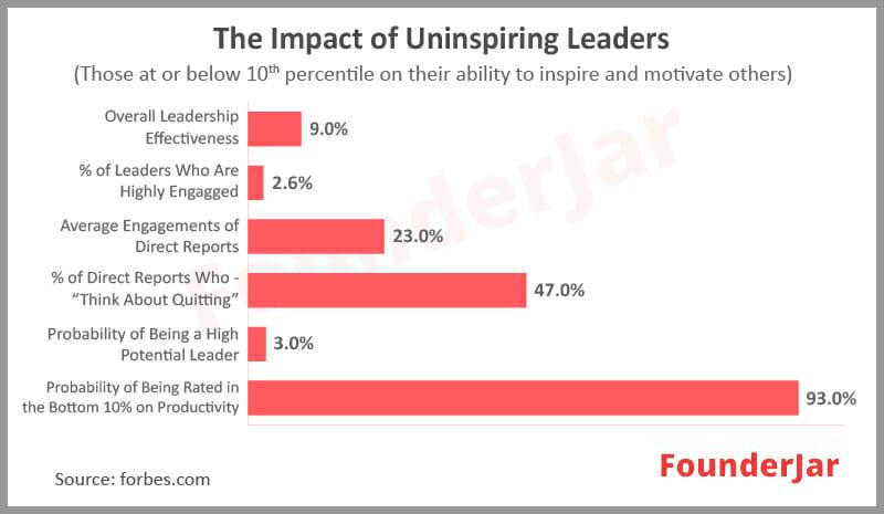 impact of uninspiring leaders