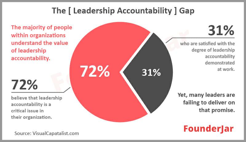 leadership accountability gap
