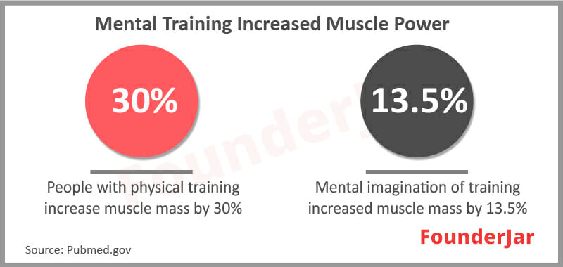 Mental training increased Muscle power