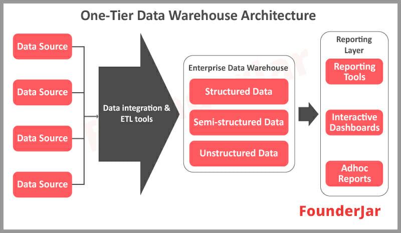 One Tier Data Warehouse Architecture