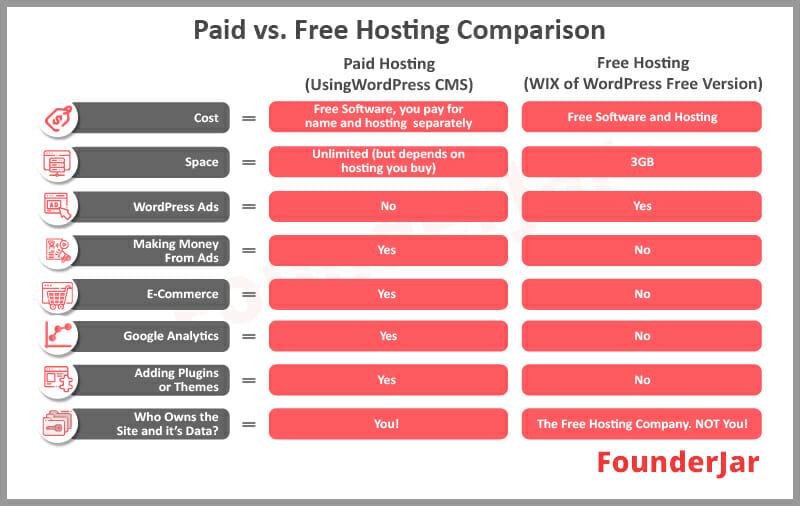 free vs paid web hosting comparison