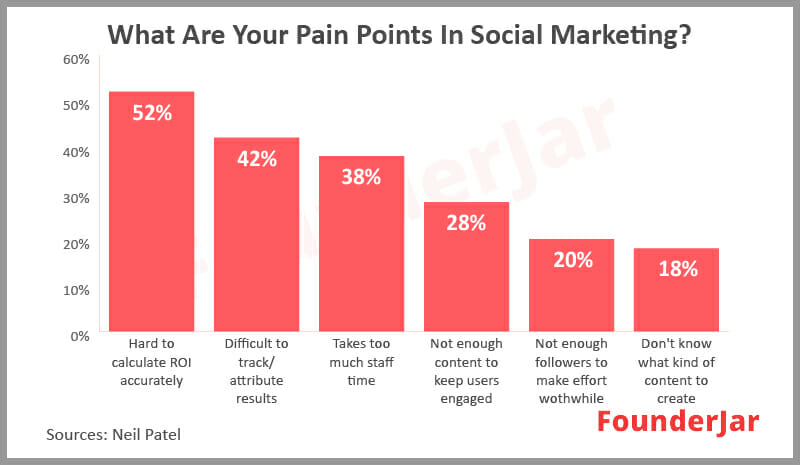 pain points in social media marketing
