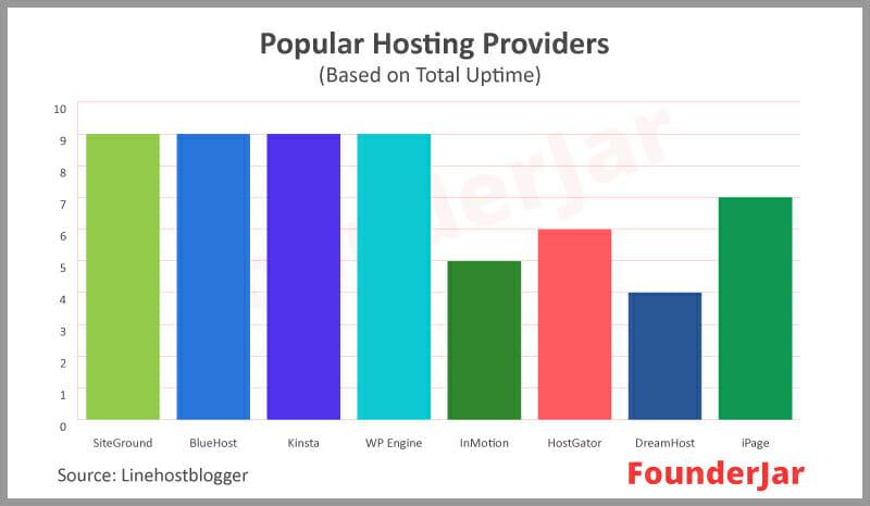 Web hosting comparison of popular hosting services based on total uptime