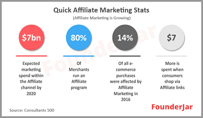 quick affiliate marketing stats for bloggers