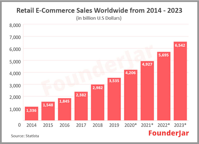Retail e-commece sales worldwide from 2014 to 2023