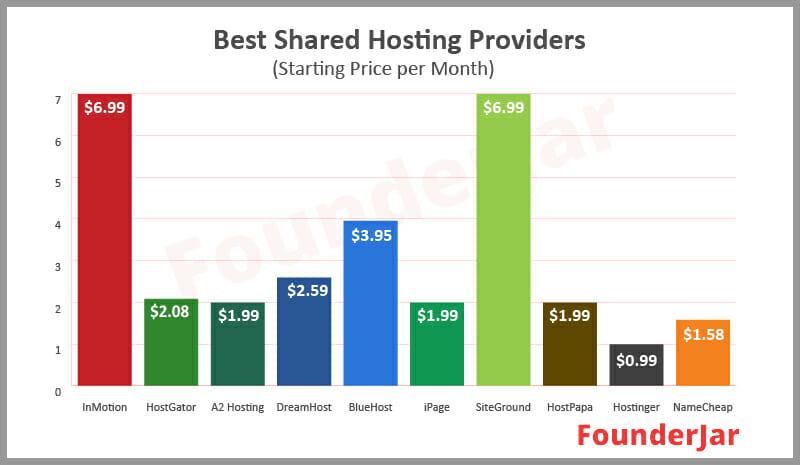 cheapest shared hosting providers