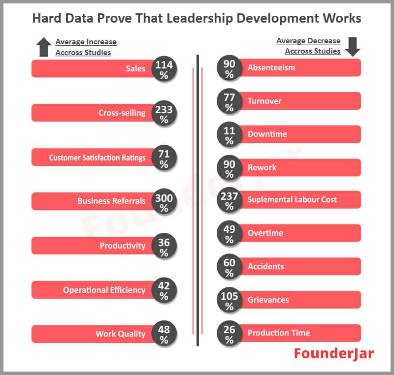 leadership development statistics