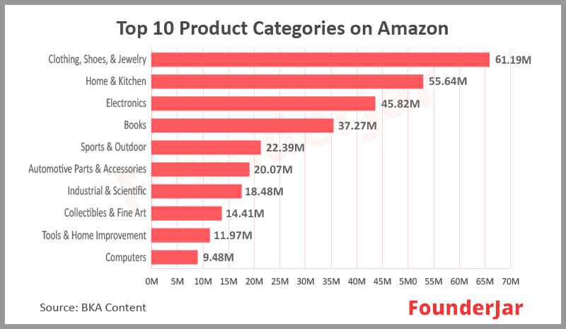 Top product categories on Amazon