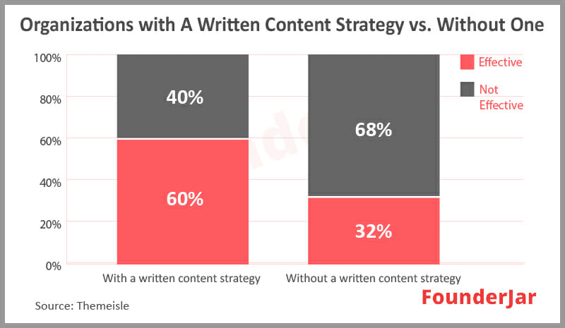Organizations with a written content strategy perform better