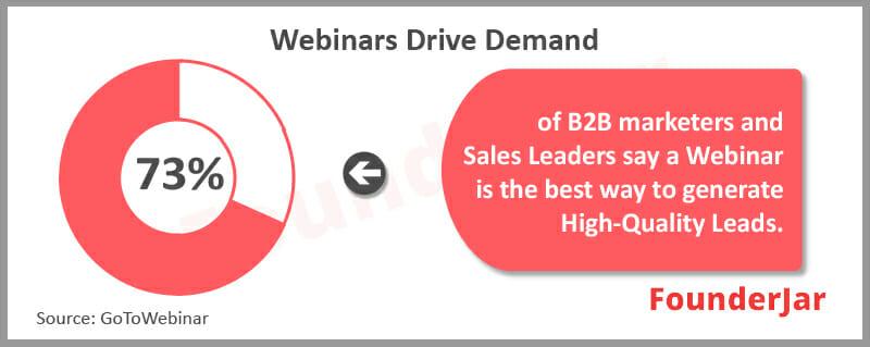 Webinars Drive demand