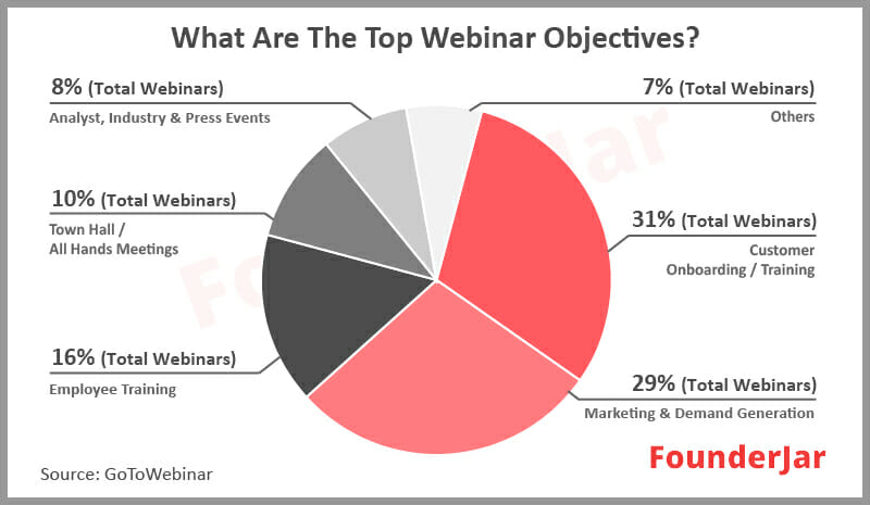 What are the top webinar objectives?