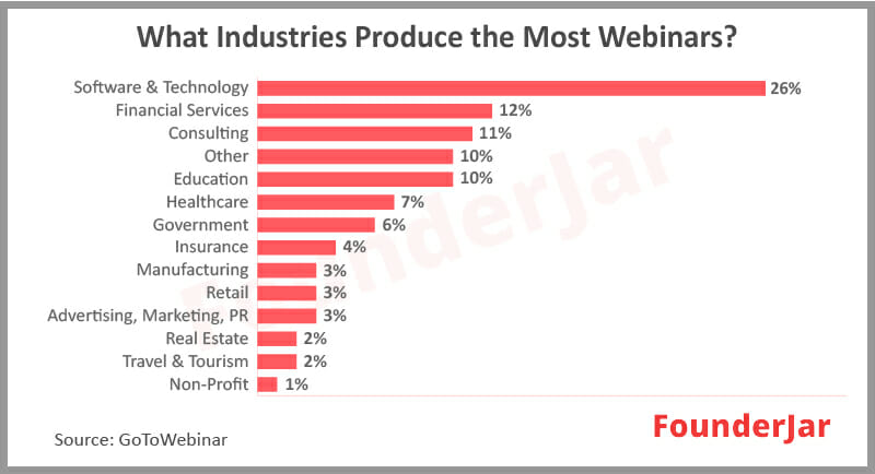 What industries produce the most webinars?