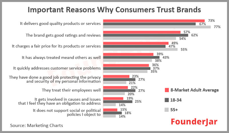 Important reasons why consumers trust brands