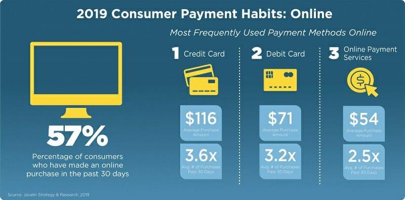 2019 Consumer Payment Habits - Online