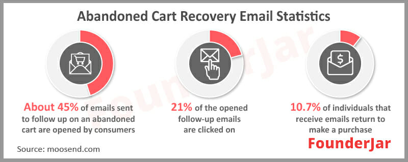 Abandoned Cart Recovery Email Statistics