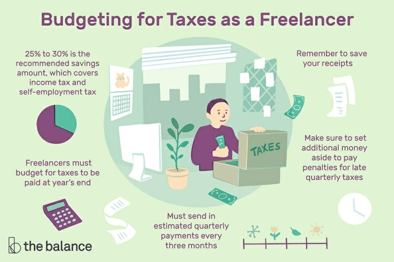 Budgeting for Taxes as a Freelancer