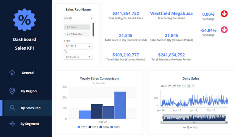 CRM Dashboard and reporting
