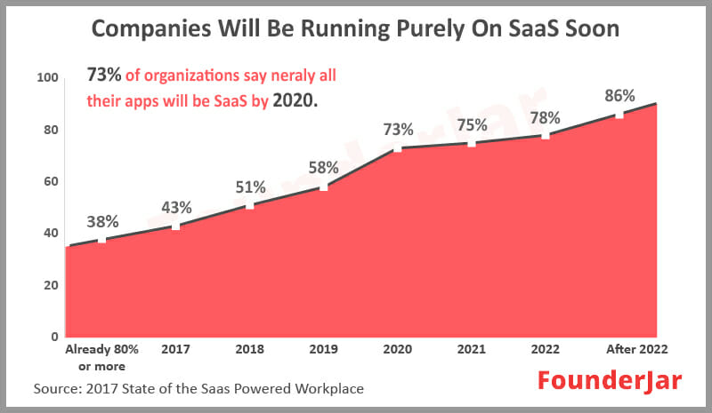 Percentage of businesses to be running purely on SaaS