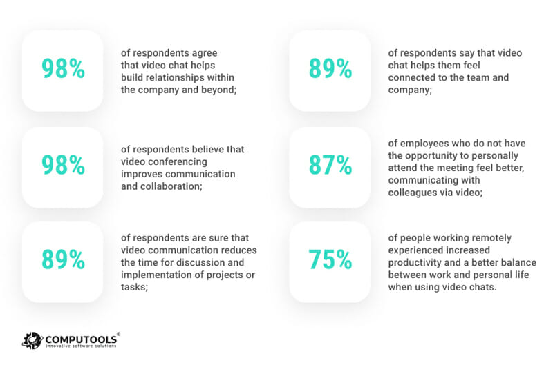 Web conferencing software Builds Better Relationships with employees and customers