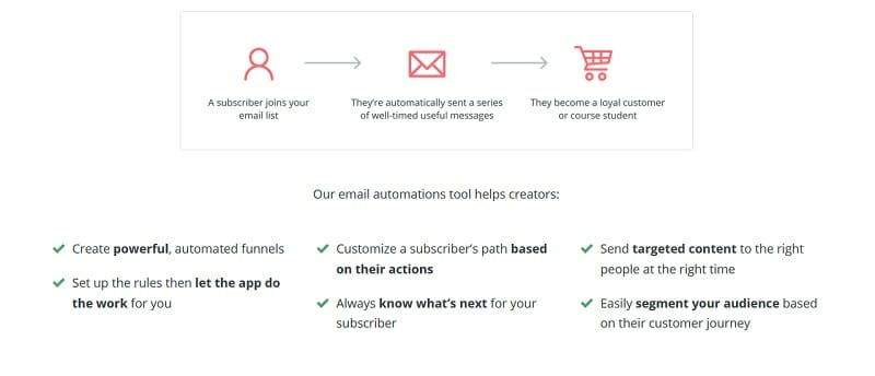 ConvertKit - Email Automation tool helps creators...