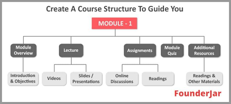 create a course structure