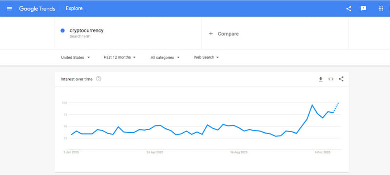 how to use Google trends to identify blog topics