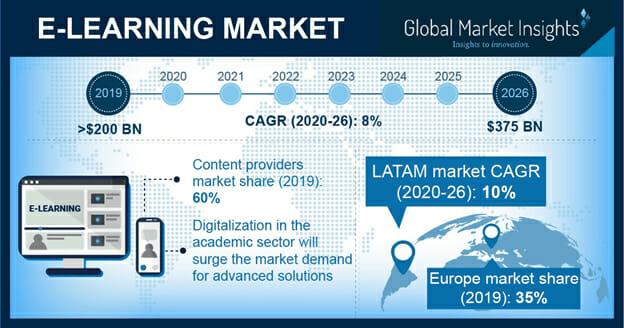 ELearning Market Global market insights