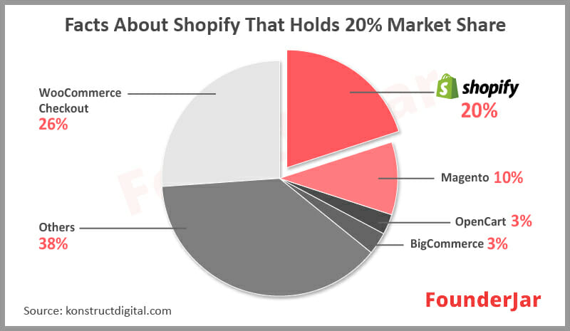 Facts about shopify