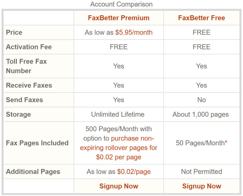 FaxBetter Pricing plan
