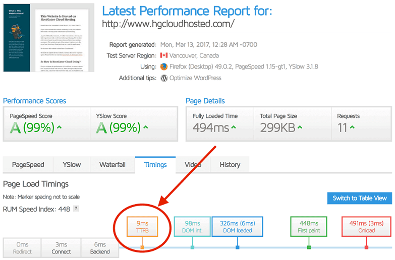 GTMetrix results for hgcloudhosted_