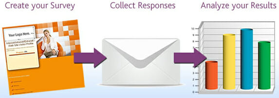 Create your online survey, collect responses, analyze your results