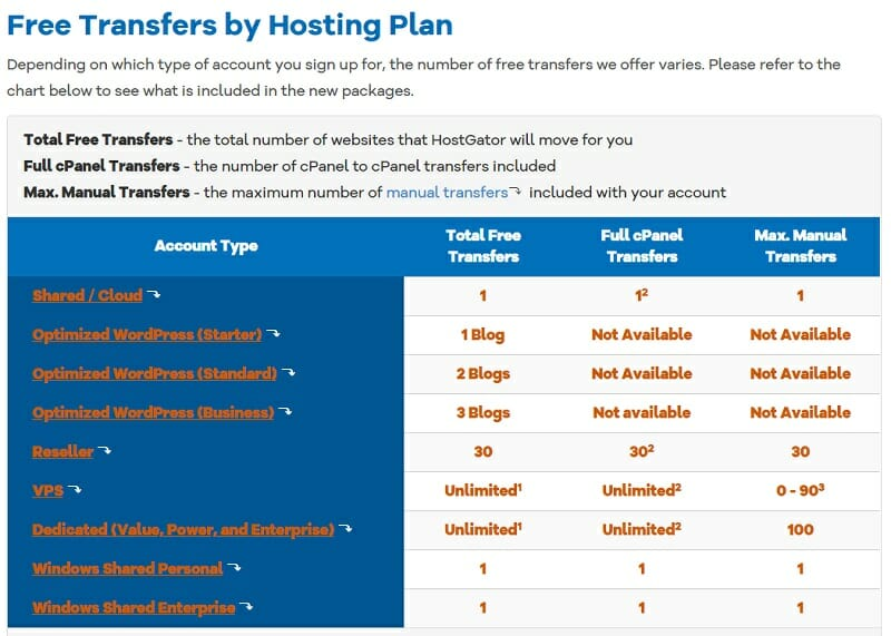 Hostgator - Free Transfers by Hosting Plan