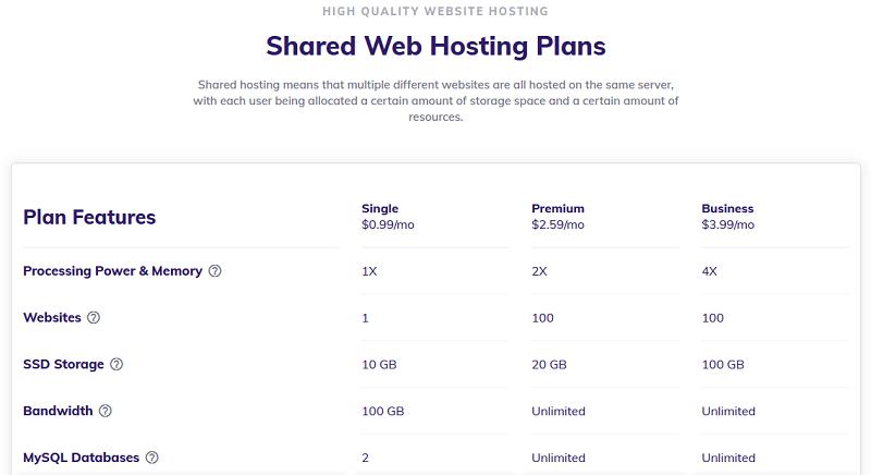 Hostinger Shared Web Hosting Plans
