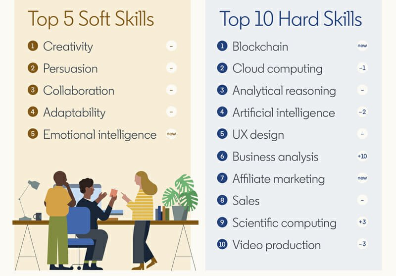 Best soft skills and hard skills for creating online courses