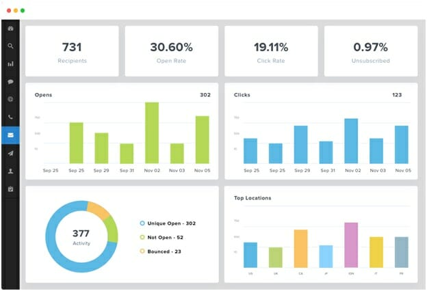 MailChimp - Email Analytics and Reporting