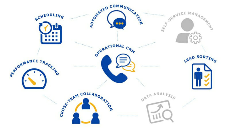 Operational CRM explained
