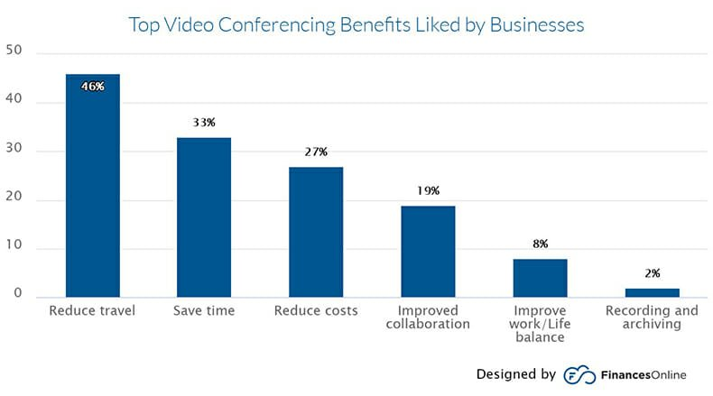 Top Video Conferencing benefits liked by businesses