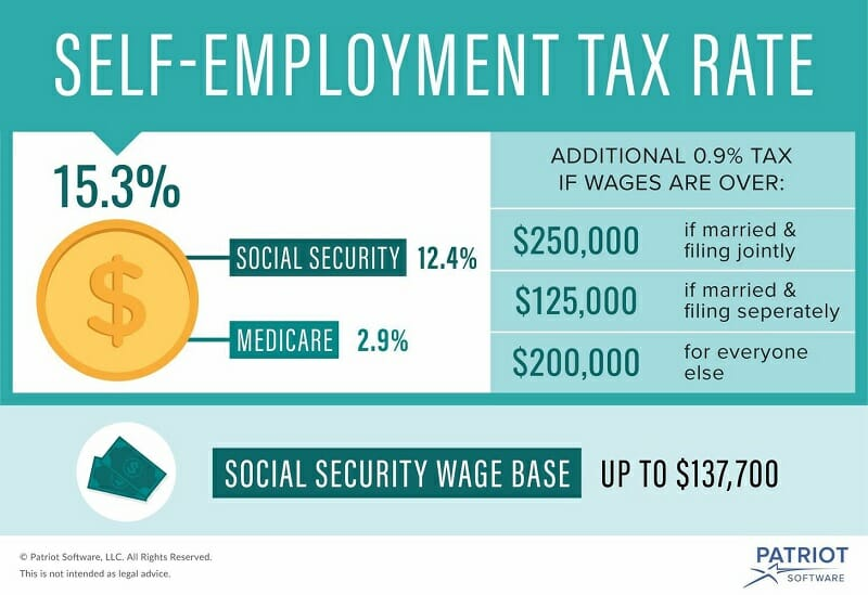 Self-Employment Tax Rate