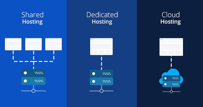 Shared Hosting vs Dedicated Hosting vs Cloud Hosting
