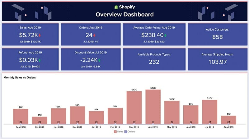 Shopify - Overview Dashboard