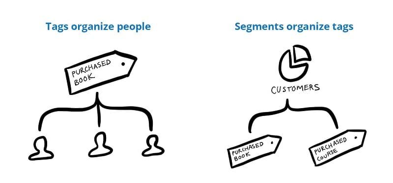 Tags organize people - Segments organize tags