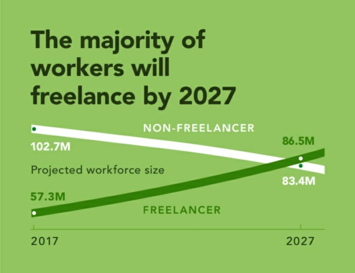 The majority of workers will be freelance by 2027