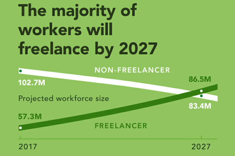 The majority of workers will freelance by 2027
