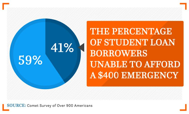 The percentage of student loan Borrowers