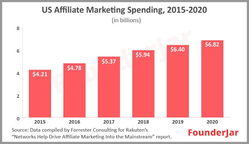 Us Affiliate marketing spending 2015 to 2020