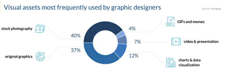 Visual assets most frequently used by graphic designers