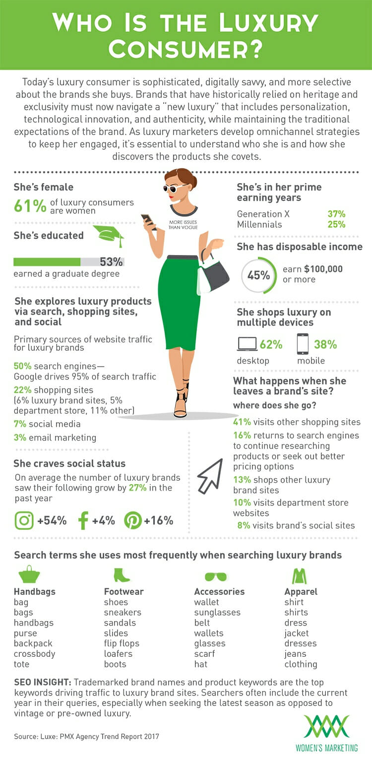 Who is the luxury consumer