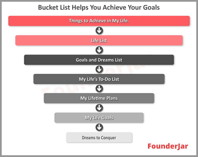 bucket list synonyms